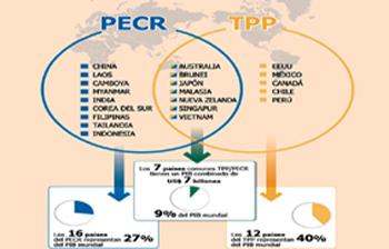 China versus TPP