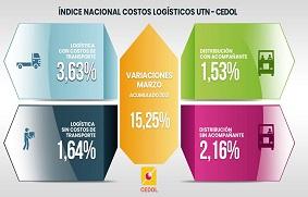 Costos logísticos de marzo