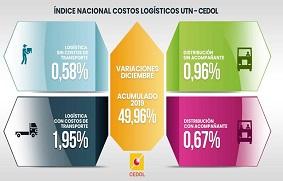 los costos logísticos