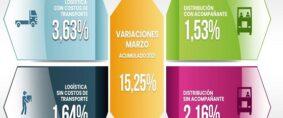 Costos Logísticos de marzo. Índice UTN/CEDOL
